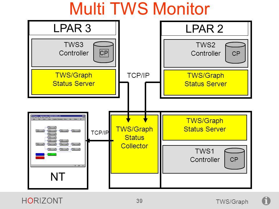 HORIZONT 39 TWS/Graph Multi TWS Monitor NT TWS1 Controller CP TWS/Graph Status Server TWS/Graph Status Collector TCP/IP TWS2 Controller CP LPAR 2 TWS/
