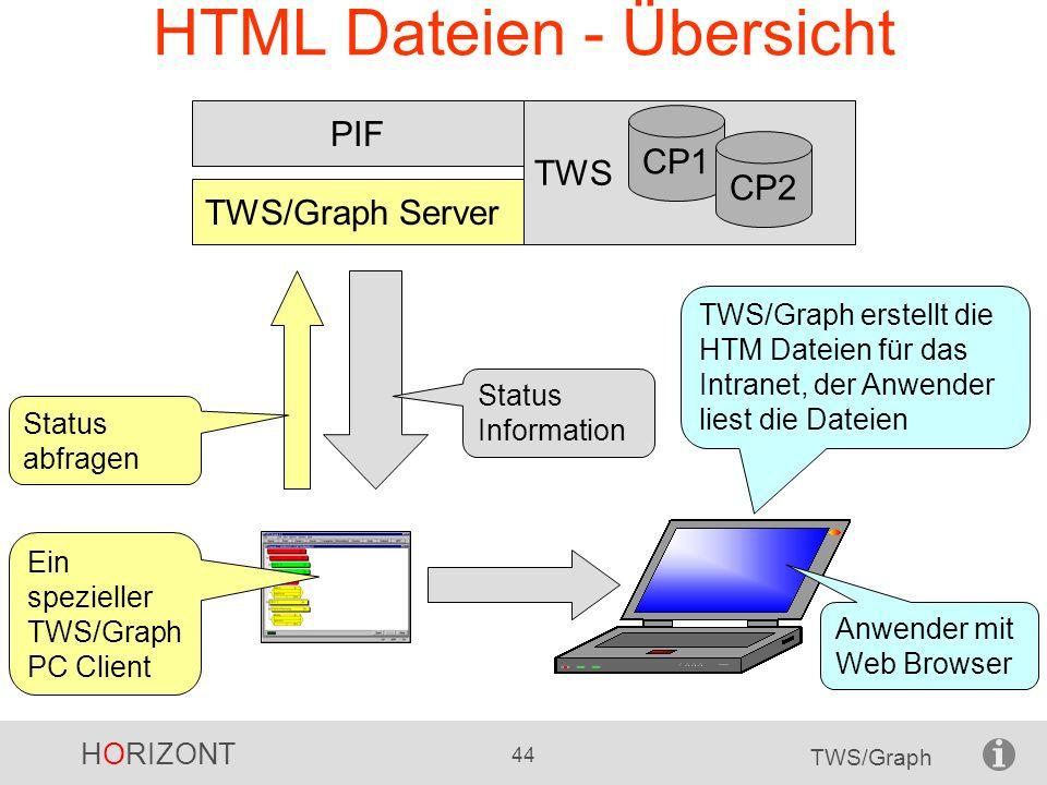 HORIZONT 44 TWS/Graph HTML Dateien - Übersicht TWS TWS/Graph Server PIF CP1 CP2 TWS/Graph erstellt die HTM Dateien für das Intranet, der Anwender lies