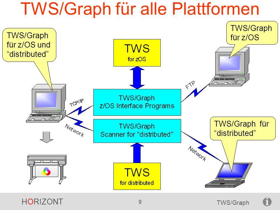 HORIZONT 40 TWS/Graph HTML Dateien Der Anwender benötigt keine Host-Anbindung Der Anwender braucht keine speziellen Kenntnisse Der Anwender kann die Statusinformationen jederzeit selbst abrufen Zusätzlich zum Baumdiagramm werden HTML- Dateien mit den Statusinformationen generiert.