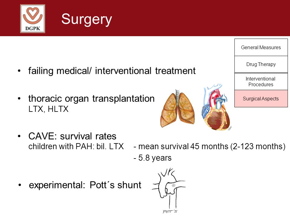 Surgery General Measures Drug Therapy Interventional Procedures Surgical Aspects failing medical/ interventional treatment thoracic organ transplantat