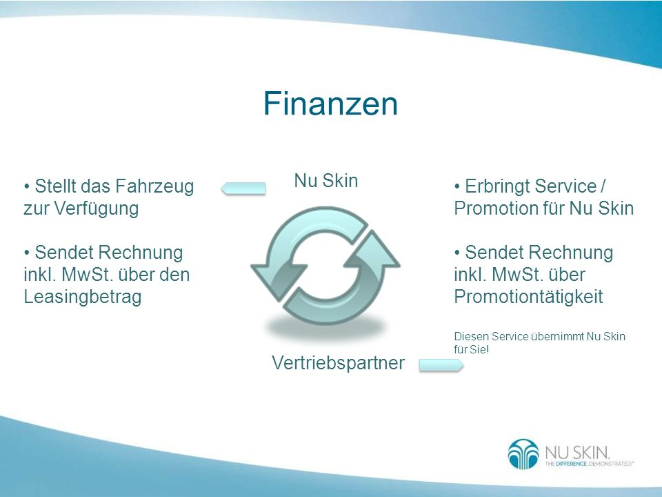 Finanzen Nu Skin Vertriebspartner Stellt das Fahrzeug zur Verfügung Sendet Rechnung inkl. MwSt. über den Leasingbetrag Erbringt Service / Promotion fü