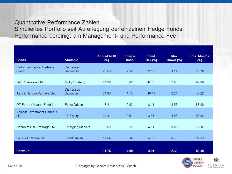 Copyright by Genium Advisors AG, ZürichSeite 10 Quantitative Performance Zahlen Simuliertes Portfolio seit Auferlegung der einzelnen Hedge Fonds Perfo