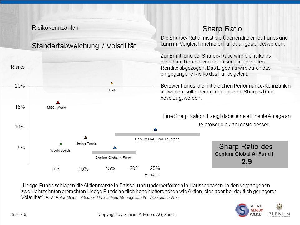 Copyright by Genium Advisors AG, ZürichSeite 10 Quantitative Performance Zahlen Simuliertes Portfolio seit Auferlegung der einzelnen Hedge Fonds Performance bereinigt um Management- und Performance Fee FondsStrategie Annual ROR (%) Sharpe Ratio Stand.