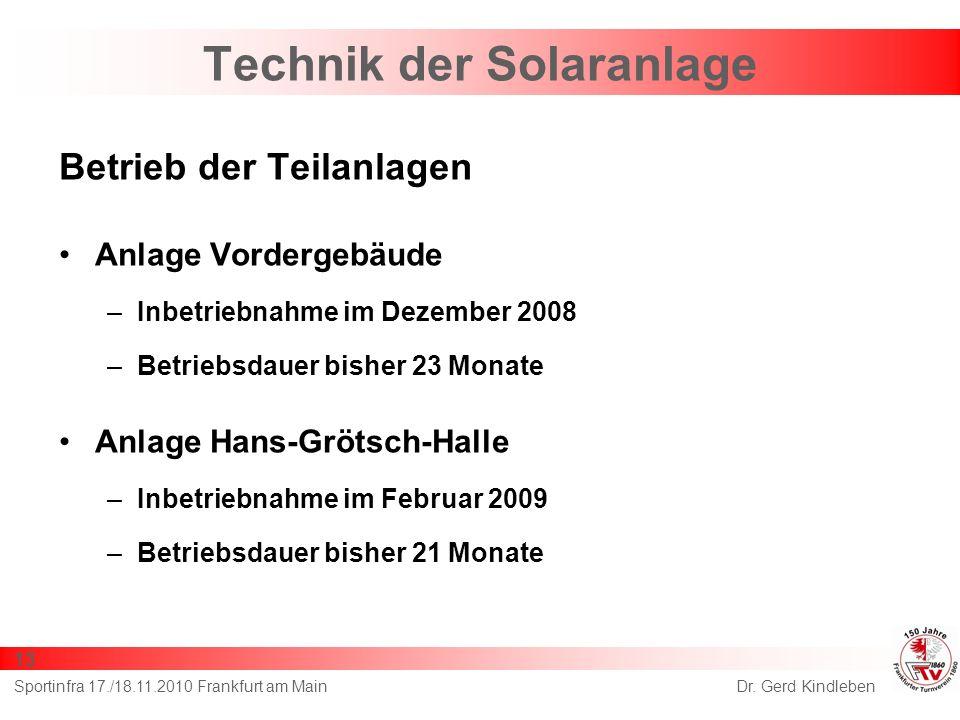 Technik der Solaranlage Betrieb der Teilanlagen Anlage Vordergebäude –Inbetriebnahme im Dezember 2008 –Betriebsdauer bisher 23 Monate Anlage Hans-Grötsch-Halle –Inbetriebnahme im Februar 2009 –Betriebsdauer bisher 21 Monate Dr.