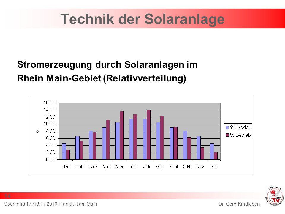Stromerzeugung durch Solaranlagen im Rhein Main-Gebiet (Relativverteilung) Dr. Gerd KindlebenSportinfra 17./18.11.2010 Frankfurt am Main 14 Technik de