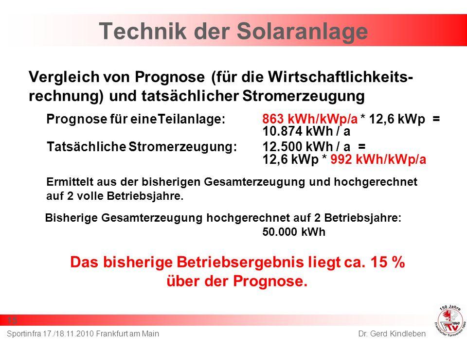 Vergleich von Prognose (für die Wirtschaftlichkeits- rechnung) und tatsächlicher Stromerzeugung Prognose für eineTeilanlage:863 kWh/kWp/a * 12,6 kWp = 10.874 kWh / a Tatsächliche Stromerzeugung:12.500 kWh / a = 12,6 kWp * 992 kWh/kWp/a Ermittelt aus der bisherigen Gesamterzeugung und hochgerechnet auf 2 volle Betriebsjahre.