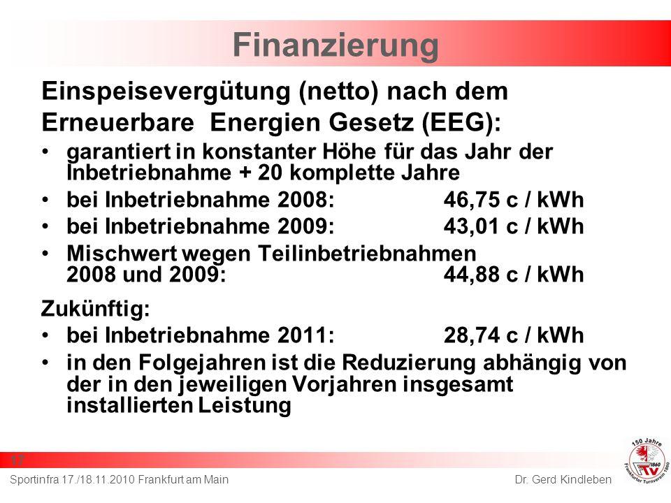 Finanzierung Einspeisevergütung (netto) nach dem Erneuerbare Energien Gesetz (EEG): garantiert in konstanter Höhe für das Jahr der Inbetriebnahme + 20 komplette Jahre bei Inbetriebnahme 2008:46,75 c / kWh bei Inbetriebnahme 2009:43,01 c / kWh Mischwert wegen Teilinbetriebnahmen 2008 und 2009:44,88 c / kWh Zukünftig: bei Inbetriebnahme 2011:28,74 c / kWh in den Folgejahren ist die Reduzierung abhängig von der in den jeweiligen Vorjahren insgesamt installierten Leistung Dr.