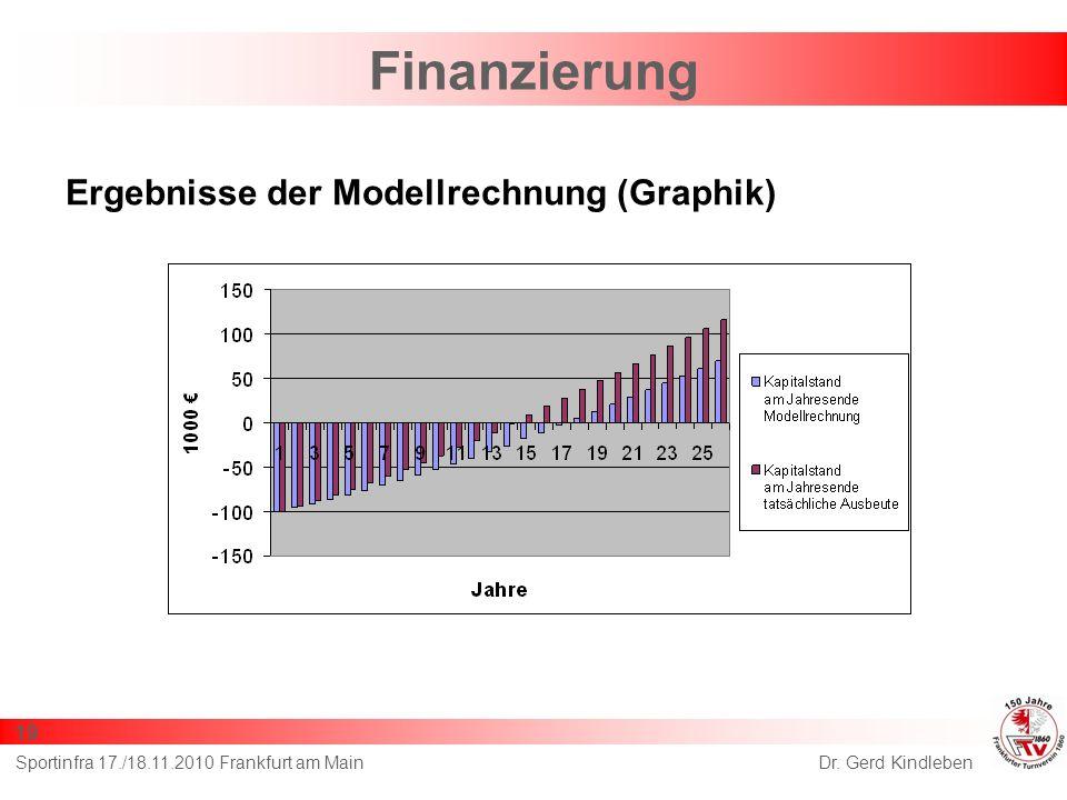 Finanzierung Dr. Gerd KindlebenSportinfra 17./18.11.2010 Frankfurt am Main 19 Ergebnisse der Modellrechnung (Graphik)