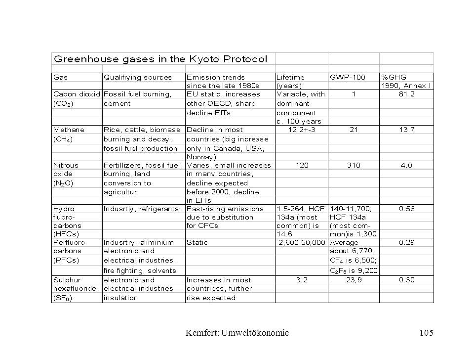 Kemfert: Umweltökonomie105