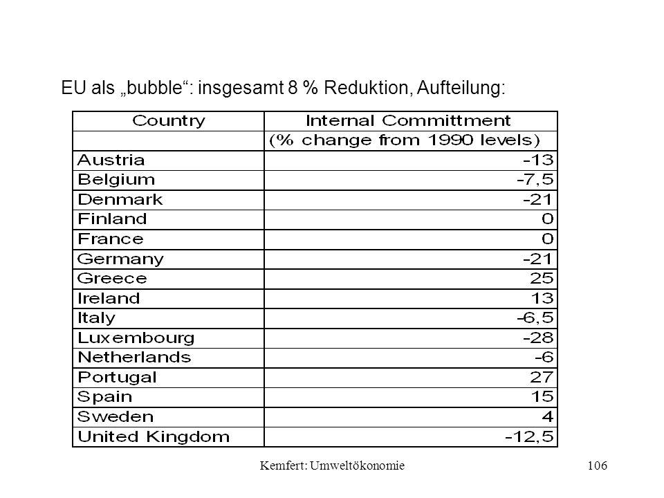 Kemfert: Umweltökonomie106 EU als bubble: insgesamt 8 % Reduktion, Aufteilung: