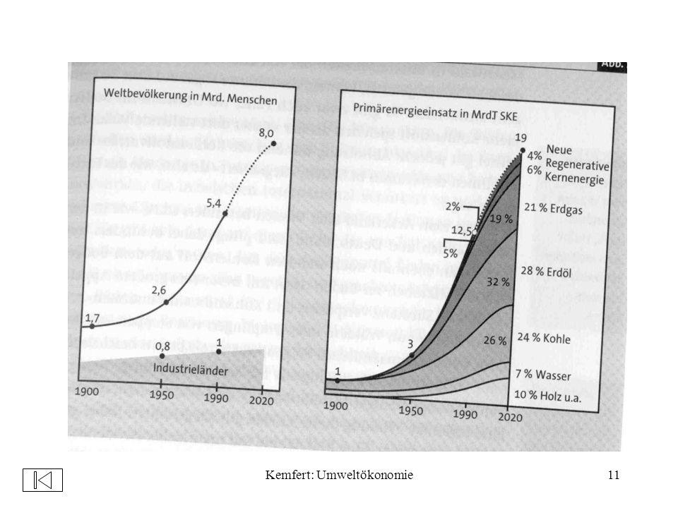 Kemfert: Umweltökonomie11