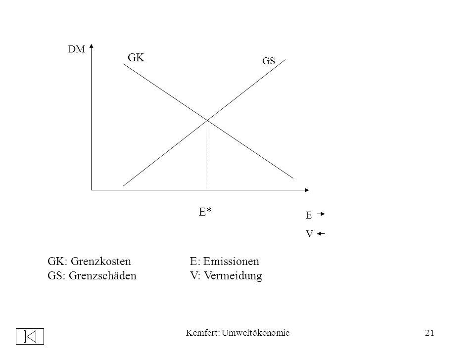 Kemfert: Umweltökonomie21 DM EVEV GS GK E* GK: GrenzkostenE: Emissionen GS: GrenzschädenV: Vermeidung