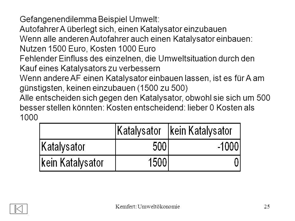 Kemfert: Umweltökonomie25 Gefangenendilemma Beispiel Umwelt: Autofahrer A überlegt sich, einen Katalysator einzubauen Wenn alle anderen Autofahrer auch einen Katalysator einbauen: Nutzen 1500 Euro, Kosten 1000 Euro Fehlender Einfluss des einzelnen, die Umweltsituation durch den Kauf eines Katalysators zu verbessern Wenn andere AF einen Katalysator einbauen lassen, ist es für A am günstigsten, keinen einzubauen (1500 zu 500) Alle entscheiden sich gegen den Katalysator, obwohl sie sich um 500 besser stellen könnten: Kosten entscheidend: lieber 0 Kosten als 1000