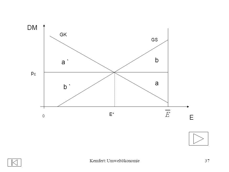 Kemfert: Umweltökonomie37 pEpE 0 E* GK GS a b b ` a ` E DM