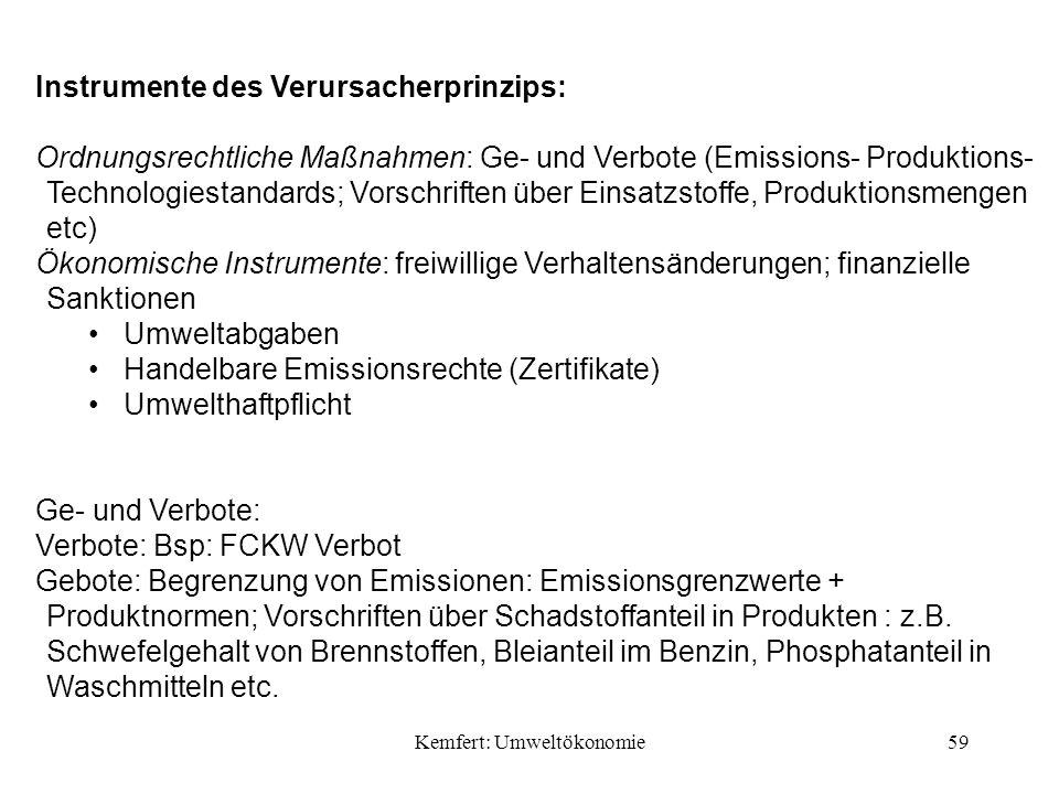Kemfert: Umweltökonomie59 Instrumente des Verursacherprinzips: Ordnungsrechtliche Maßnahmen: Ge- und Verbote (Emissions- Produktions- Technologiestandards; Vorschriften über Einsatzstoffe, Produktionsmengen etc) Ökonomische Instrumente: freiwillige Verhaltensänderungen; finanzielle Sanktionen Umweltabgaben Handelbare Emissionsrechte (Zertifikate) Umwelthaftpflicht Ge- und Verbote: Verbote: Bsp: FCKW Verbot Gebote: Begrenzung von Emissionen: Emissionsgrenzwerte + Produktnormen; Vorschriften über Schadstoffanteil in Produkten : z.B.