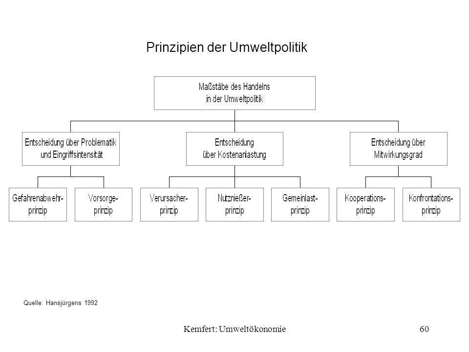 Kemfert: Umweltökonomie60 Prinzipien der Umweltpolitik Quelle: Hansjürgens 1992