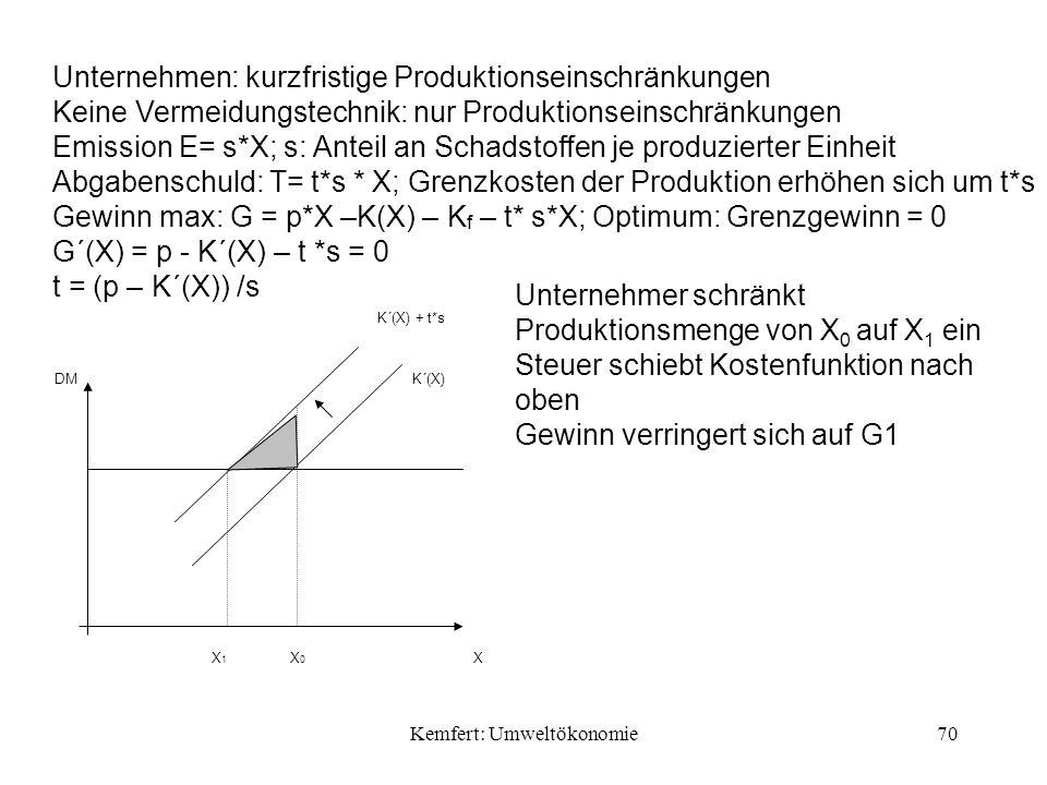 Kemfert: Umweltökonomie70 Unternehmen: kurzfristige Produktionseinschränkungen Keine Vermeidungstechnik: nur Produktionseinschränkungen Emission E= s*X; s: Anteil an Schadstoffen je produzierter Einheit Abgabenschuld: T= t*s * X; Grenzkosten der Produktion erhöhen sich um t*s Gewinn max: G = p*X –K(X) – K f – t* s*X; Optimum: Grenzgewinn = 0 G´(X) = p - K´(X) – t *s = 0 t = (p – K´(X)) /s Unternehmer schränkt Produktionsmenge von X 0 auf X 1 ein Steuer schiebt Kostenfunktion nach oben Gewinn verringert sich auf G1 X DMK´(X) K´(X) + t*s X1X1 X0X0
