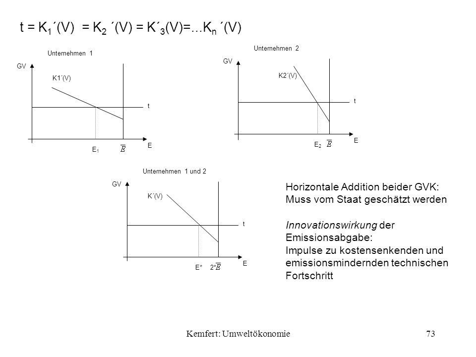 Kemfert: Umweltökonomie73 t = K 1 ´(V) = K 2 ´(V) = K´ 3 (V)=...K n ´(V) Unternehmen 1 E K1´(V) GV t E1E1 Unternehmen 2 E K2´(V) GV t E2E2 Unternehmen 1 und 2 E K´(V) GV t E*2* Horizontale Addition beider GVK: Muss vom Staat geschätzt werden Innovationswirkung der Emissionsabgabe: Impulse zu kostensenkenden und emissionsmindernden technischen Fortschritt