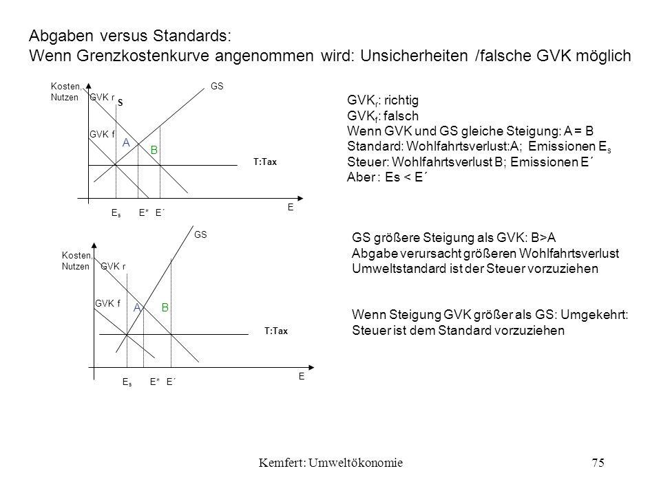 Kemfert: Umweltökonomie75 Abgaben versus Standards: Wenn Grenzkostenkurve angenommen wird: Unsicherheiten /falsche GVK möglich GVK r : richtig GVK f : falsch Wenn GVK und GS gleiche Steigung: A = B Standard: Wohlfahrtsverlust:A; Emissionen E s Steuer: Wohlfahrtsverlust B; Emissionen E´ Aber : Es < E´ S GVK r GVK f T:Tax Kosten, Nutzen EsEs E*E´ A B GS E GVK r GVK f GS T:Tax Kosten, Nutzen EsEs E*E´ AB E GS größere Steigung als GVK: B>A Abgabe verursacht größeren Wohlfahrtsverlust Umweltstandard ist der Steuer vorzuziehen Wenn Steigung GVK größer als GS: Umgekehrt: Steuer ist dem Standard vorzuziehen