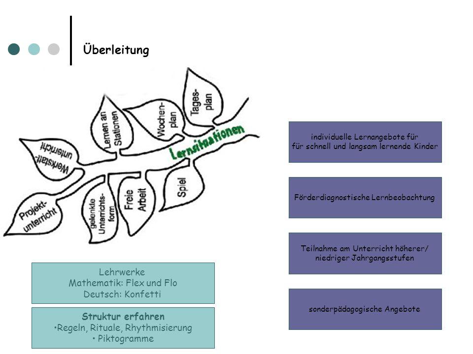 Überleitung Lehrwerke Mathematik: Flex und Flo Deutsch: Konfetti individuelle Lernangebote für für schnell und langsam lernende Kinder Förderdiagnosti