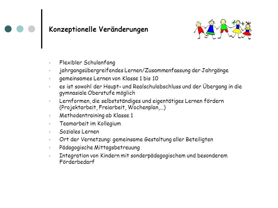 Konzeptionelle Veränderungen Flexibler Schulanfang jahrgangsübergreifendes Lernen/Zusammenfassung der Jahrgänge gemeinsames Lernen von Klasse 1 bis 10