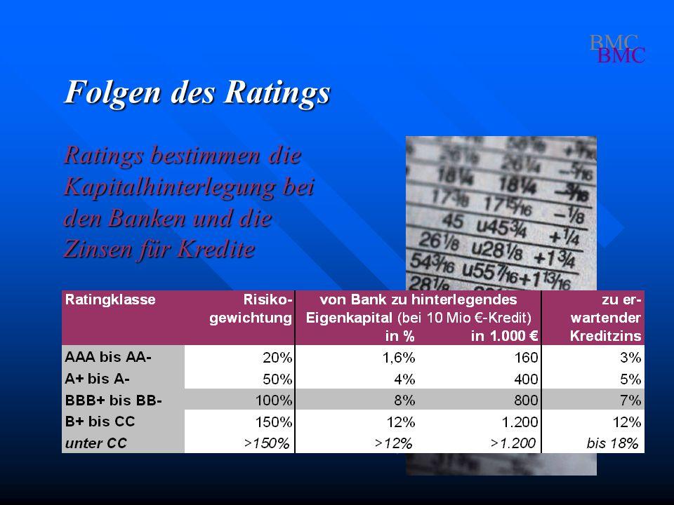 BMC Folgen des Ratings Ratings bestimmen die Kapitalhinterlegung bei den Banken und die Zinsen für Kredite