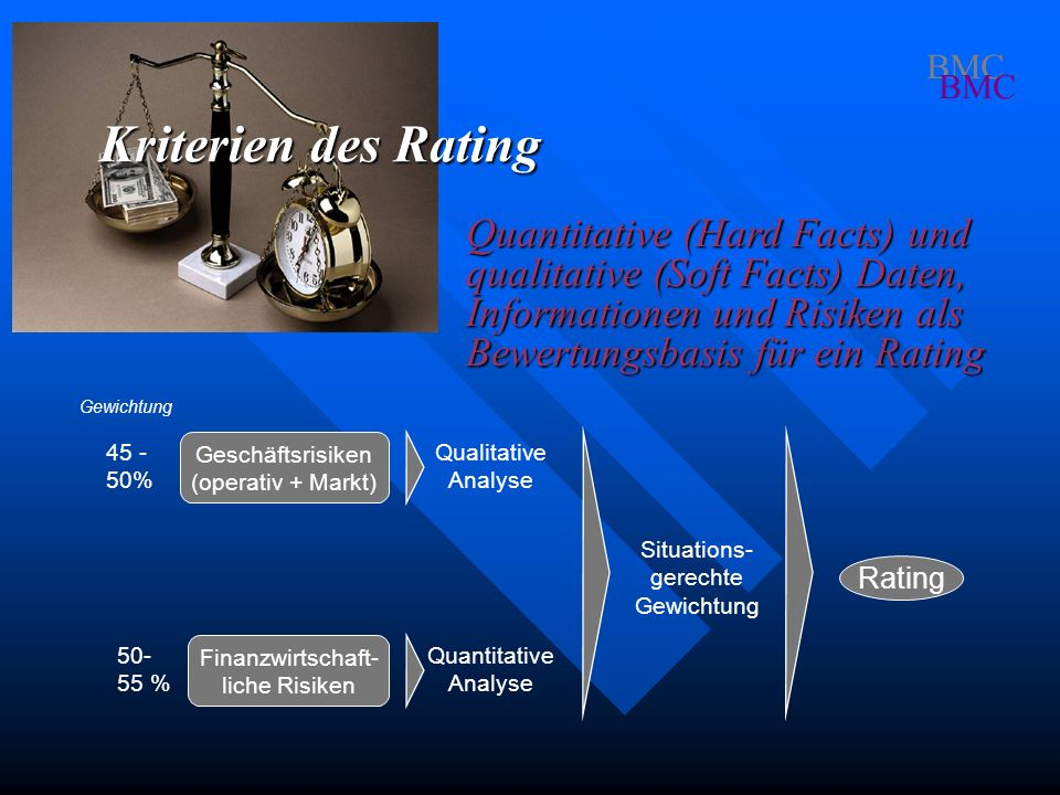 Rating Situations- gerechte Gewichtung Qualitative Analyse Quantitative Analyse Geschäftsrisiken (operativ + Markt) Finanzwirtschaft- liche Risiken Gewichtung 45 - 50% 50- 55 % BMC Kriterien des Rating Quantitative (Hard Facts) und qualitative (Soft Facts) Daten, Informationen und Risiken als Bewertungsbasis für ein Rating