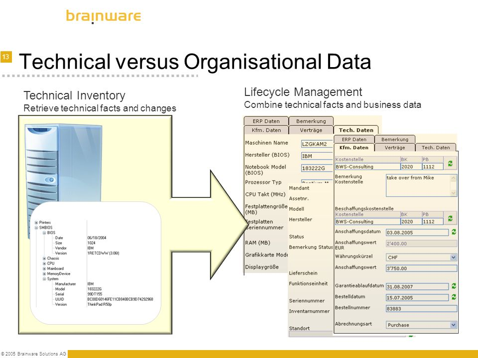 13 © 2005 Brainware Solutions AG Lifecycle Management Combine technical facts and business data Technical versus Organisational Data Technical Invento