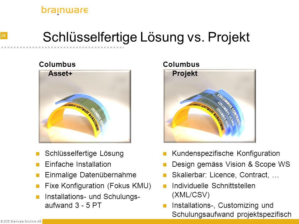 24 © 2005 Brainware Solutions AG Schlüsselfertige Lösung vs. Projekt Schlüsselfertige Lösung Einfache Installation Einmalige Datenübernahme Fixe Konfi