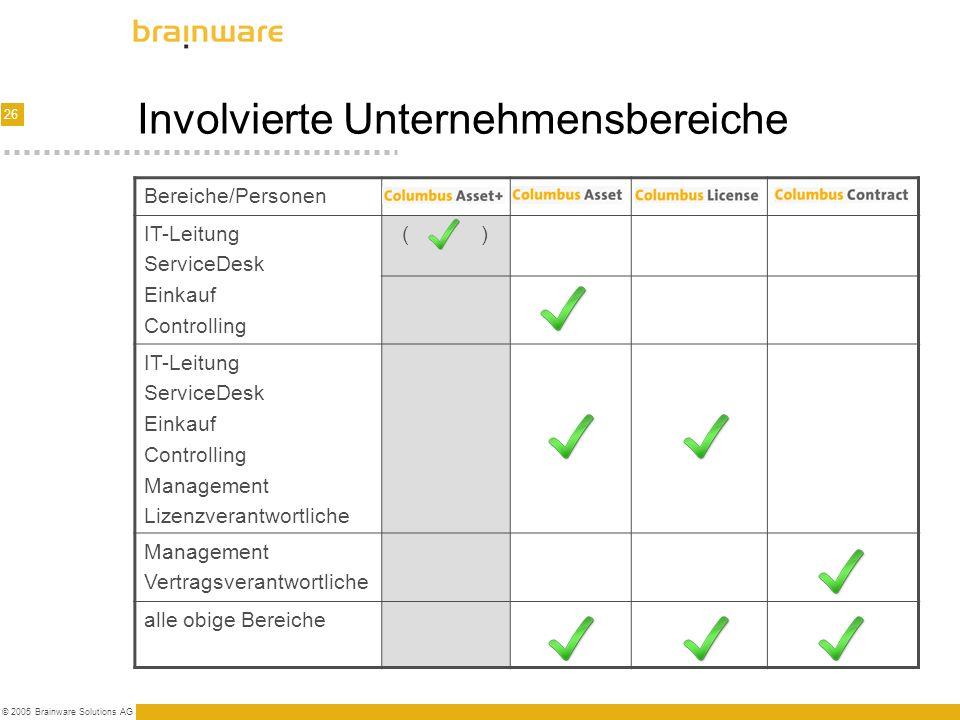 26 © 2005 Brainware Solutions AG Involvierte Unternehmensbereiche Bereiche/Personen IT-Leitung ServiceDesk Einkauf Controlling ( ) IT-Leitung ServiceD