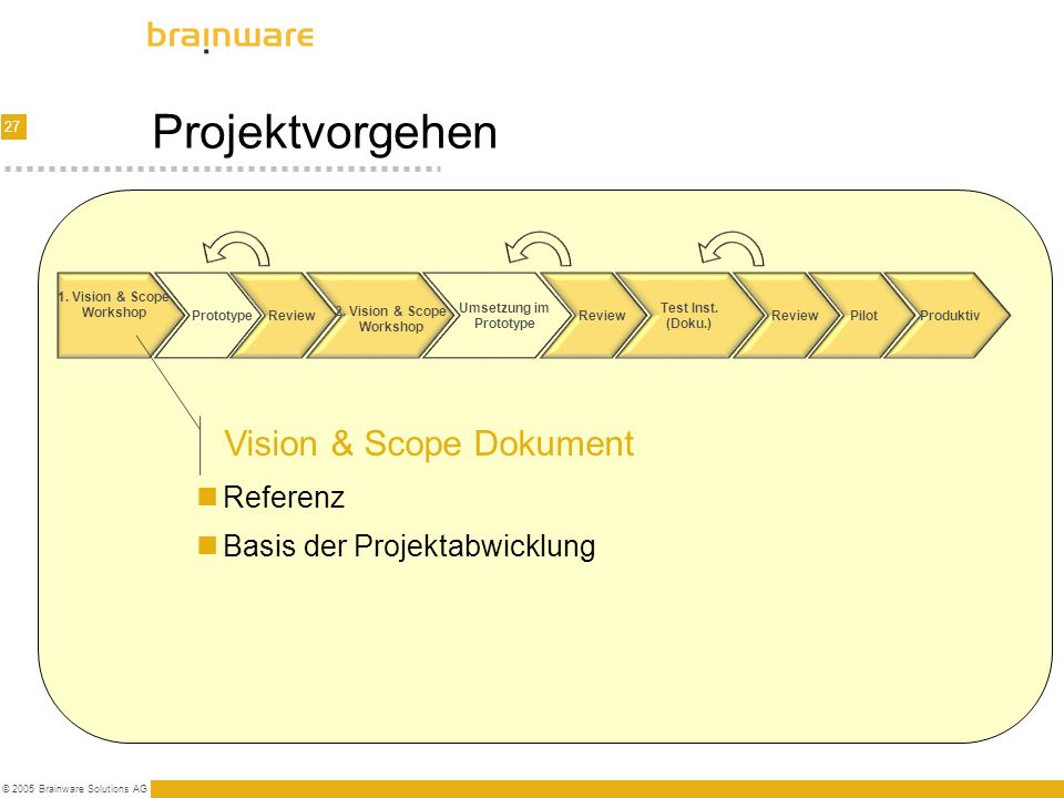 27 © 2005 Brainware Solutions AG Projektvorgehen 1. Vision & Scope Workshop PrototypeReview Umsetzung im Prototype Test Inst. (Doku.) Pilot 2. Vision