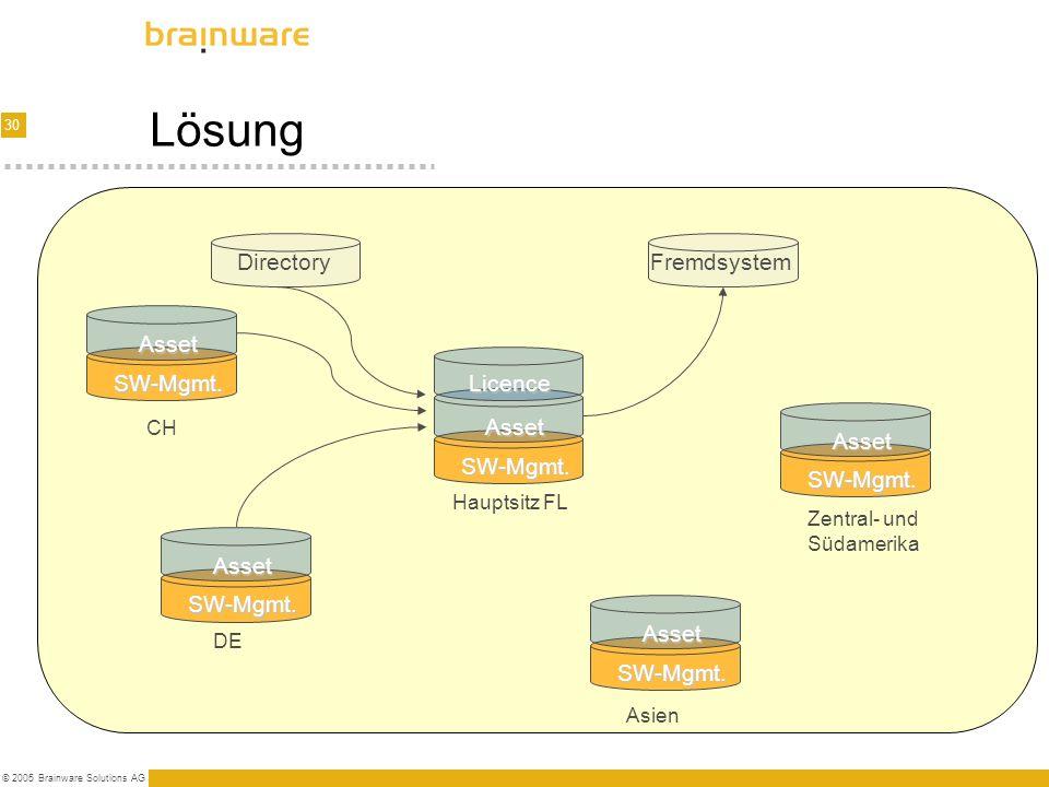 30 © 2005 Brainware Solutions AG Lösung Asset SW-Mgmt. Licence Asset SW-Mgmt. Asset SW-Mgmt. Asset SW-Mgmt. Asset SW-Mgmt. CH DE Hauptsitz FL Asien Fr