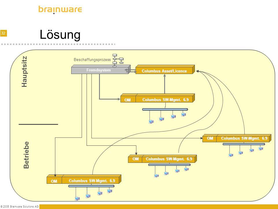 32 © 2005 Brainware Solutions AG Lösung Columbus SW-Mgmt. 6.9 OM Fremdsystem Columbus Asset/Licence Beschaffungsprozess Columbus SW-Mgmt. 6.9 OM OM OM