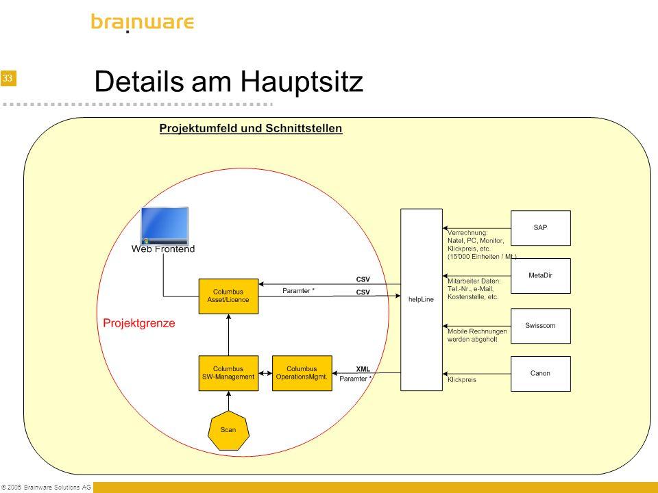 33 © 2005 Brainware Solutions AG Details am Hauptsitz