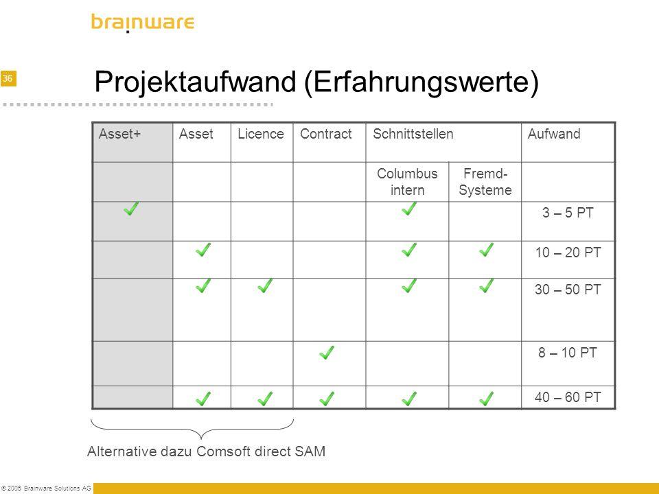 36 © 2005 Brainware Solutions AG Projektaufwand (Erfahrungswerte) Asset+AssetLicenceContractSchnittstellenAufwand Columbus intern Fremd- Systeme 3 – 5