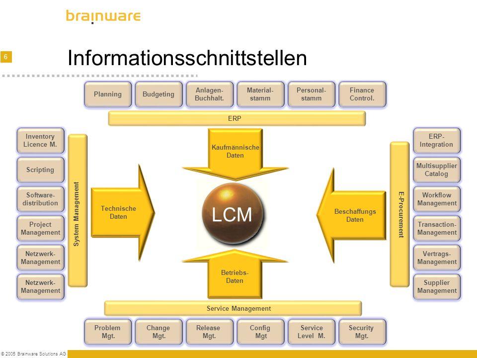 6 © 2005 Brainware Solutions AG Informationsschnittstellen Netzwerk- Management Netzwerk- Management Project Management Software- distribution Scripti