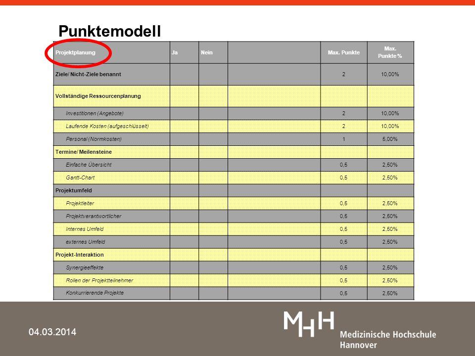 04.03.2014 ProjektplanungJa Nein Max. Punkte Max. Punkte % Ziele/ Nicht-Ziele benannt 210,00% Vollständige Ressourcenplanung Investitionen (Angebote)