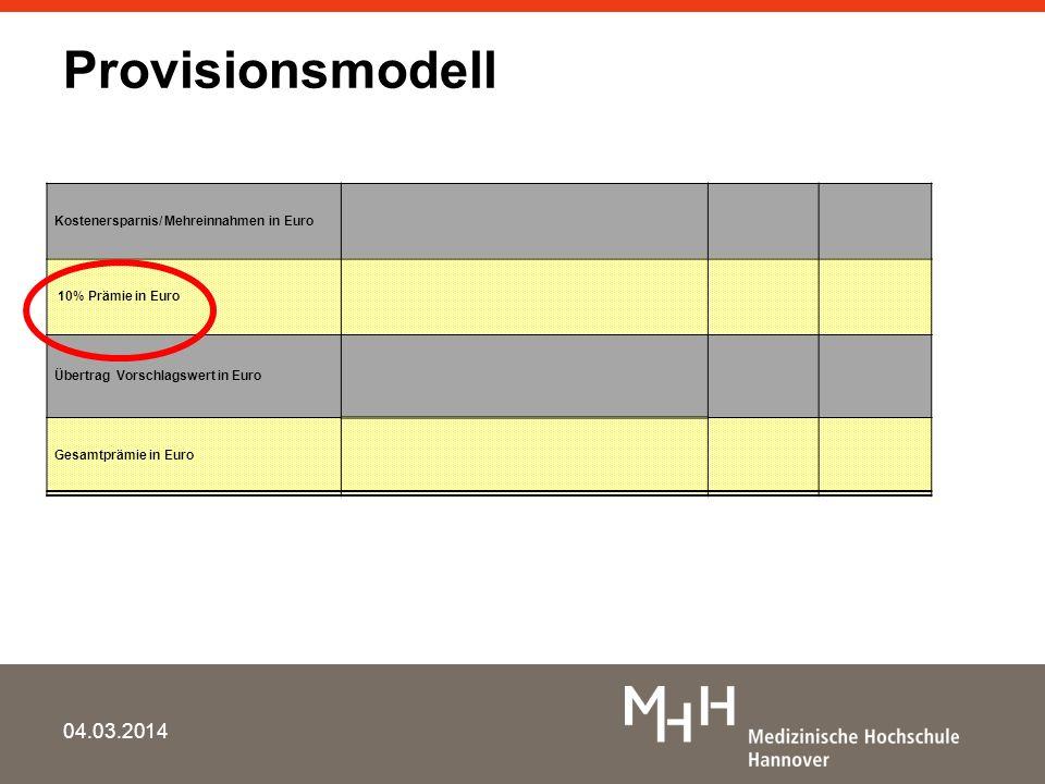 Provisionsmodell 04.03.2014 Kostenersparnis/ Mehreinnahmen in Euro 10% Prämie in Euro Übertrag Vorschlagswert in Euro Gesamtprämie in Euro