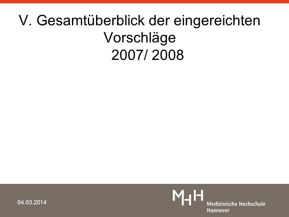 V. Gesamtüberblick der eingereichten Vorschläge 2007/ 2008 04.03.2014