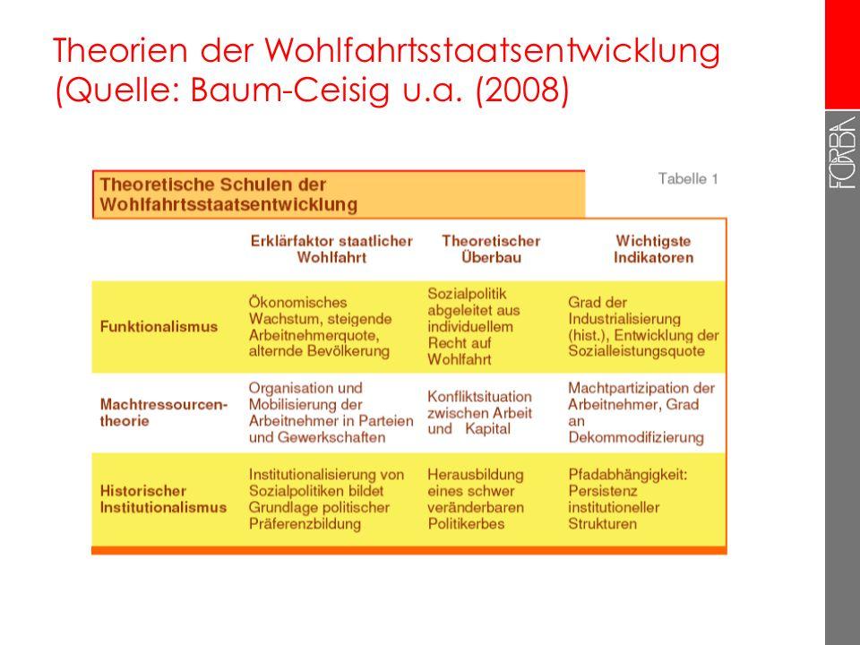 Theorien der Wohlfahrtsstaatsentwicklung (Quelle: Baum-Ceisig u.a. (2008)