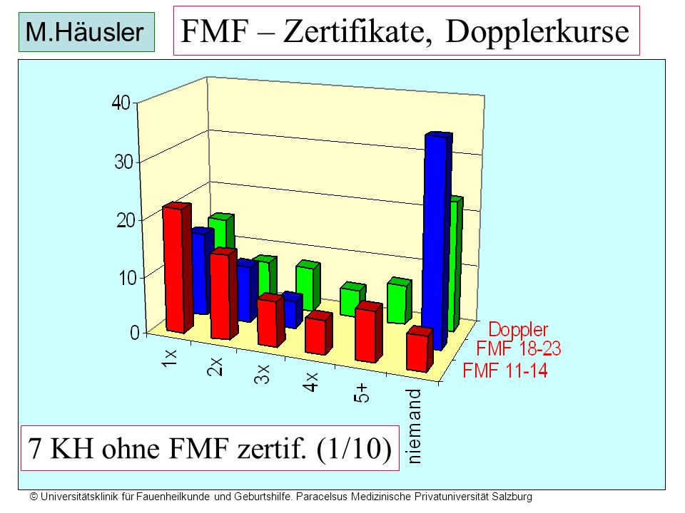 © Universitätsklinik für Fauenheilkunde und Geburtshilfe. Paracelsus Medizinische Privatuniversität Salzburg FMF – Zertifikate, Dopplerkurse 7 KH ohne