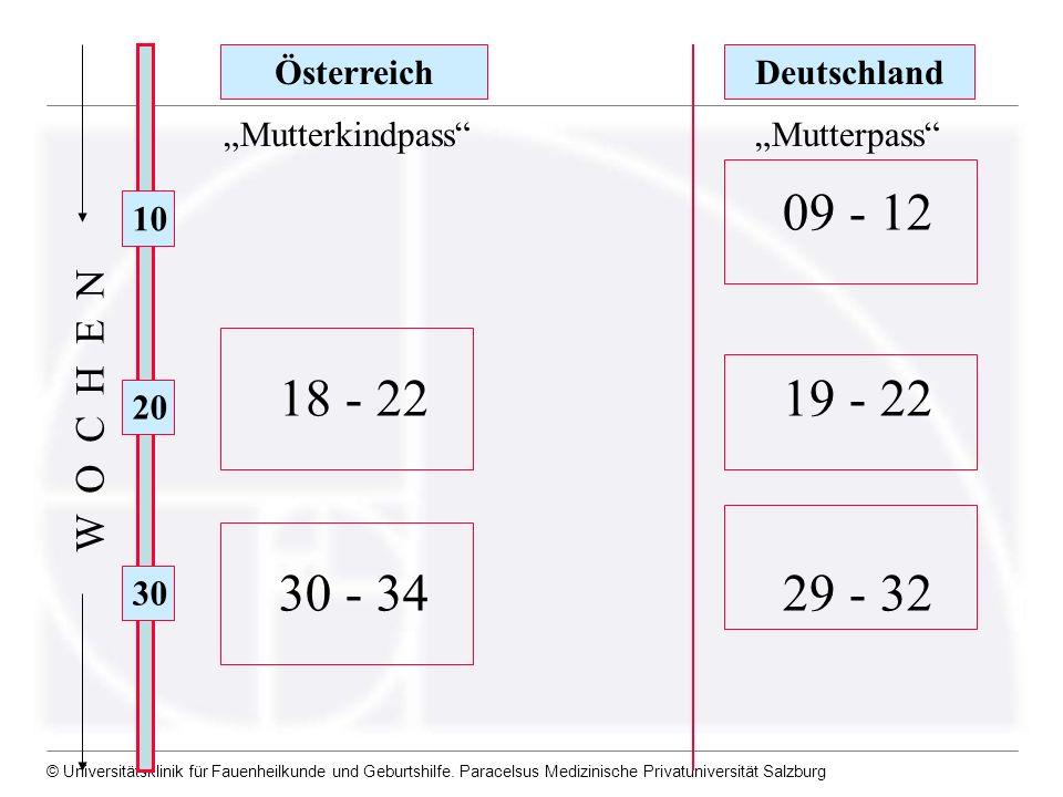 © Universitätsklinik für Fauenheilkunde und Geburtshilfe. Paracelsus Medizinische Privatuniversität Salzburg 10 20 30 ÖsterreichDeutschland 18 - 22 30