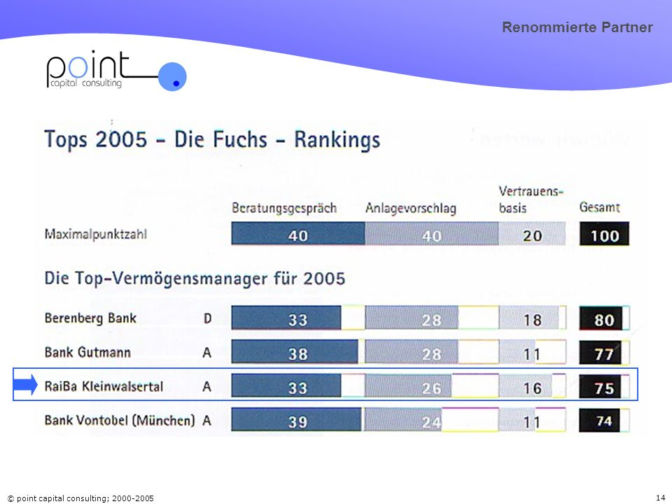 © point capital consulting; 2000-2005 14 Renommierte Partner