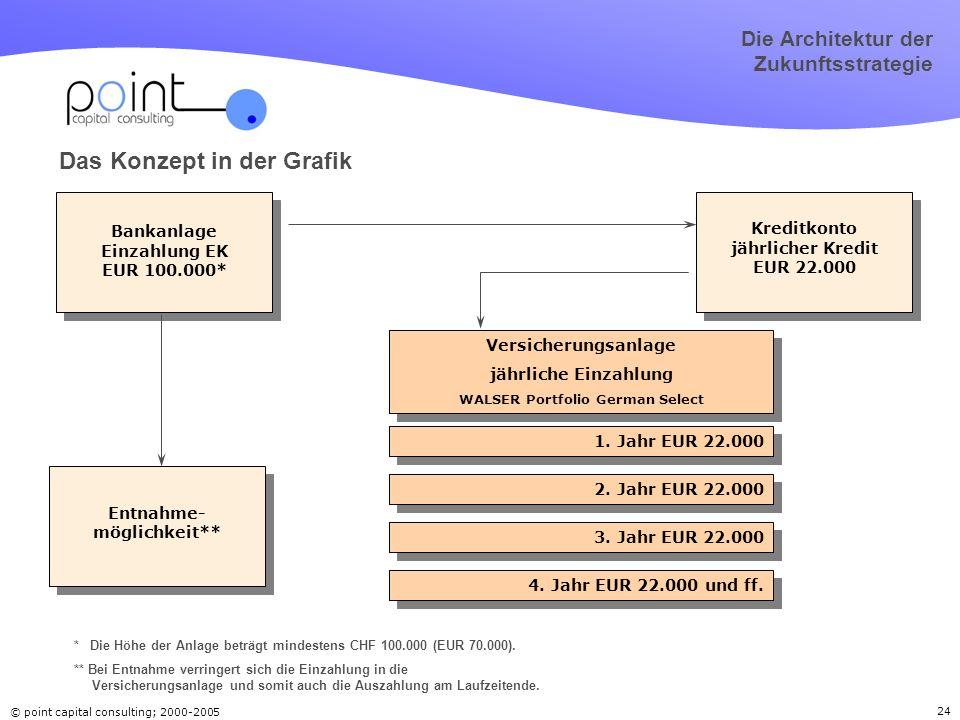 © point capital consulting; 2000-2005 24 Die Architektur der Zukunftsstrategie Bankanlage Einzahlung EK EUR 100.000* Kreditkonto jährlicher Kredit EUR