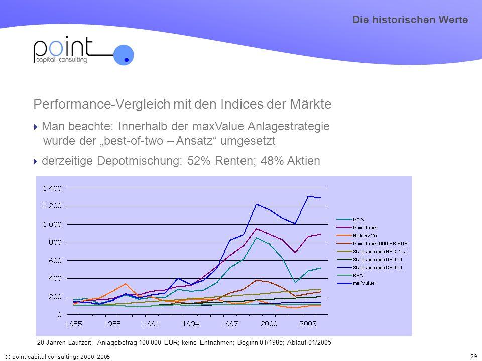 © point capital consulting; 2000-2005 29 Performance-Vergleich mit den Indices der Märkte Man beachte: Innerhalb der maxValue Anlagestrategie wurde de