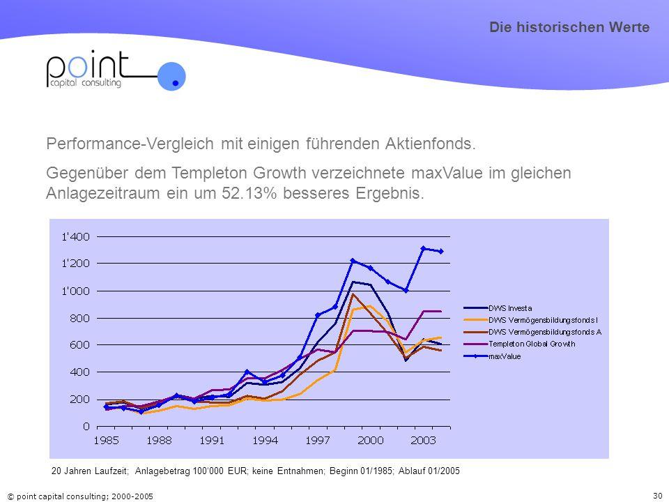 © point capital consulting; 2000-2005 30 Performance-Vergleich mit einigen führenden Aktienfonds. Gegenüber dem Templeton Growth verzeichnete maxValue