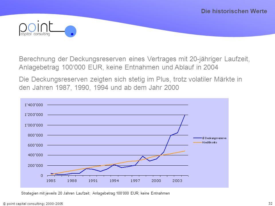 © point capital consulting; 2000-2005 32 Berechnung der Deckungsreserven eines Vertrages mit 20-jähriger Laufzeit, Anlagebetrag 100000 EUR, keine Entn