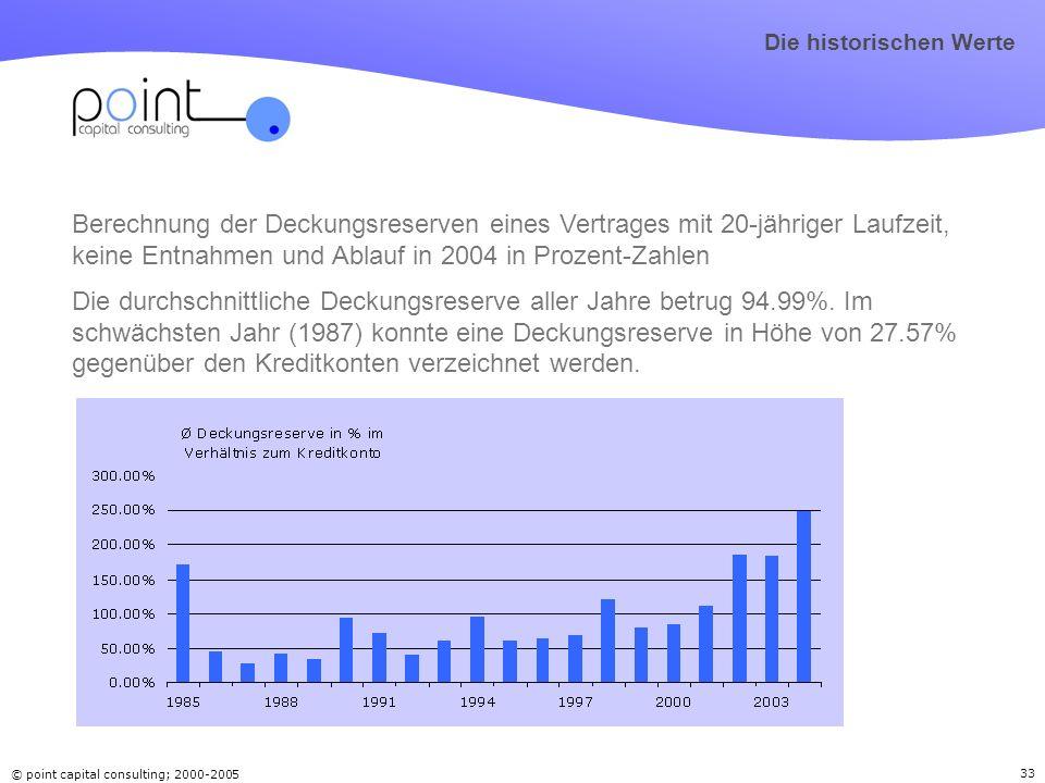© point capital consulting; 2000-2005 33 Berechnung der Deckungsreserven eines Vertrages mit 20-jähriger Laufzeit, keine Entnahmen und Ablauf in 2004