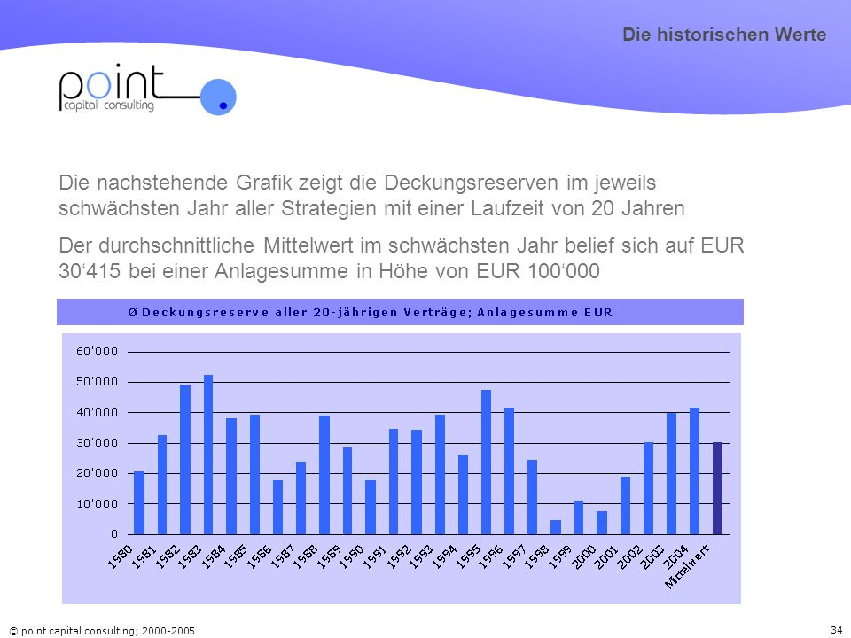 © point capital consulting; 2000-2005 34 Die nachstehende Grafik zeigt die Deckungsreserven im jeweils schwächsten Jahr aller Strategien mit einer Lau