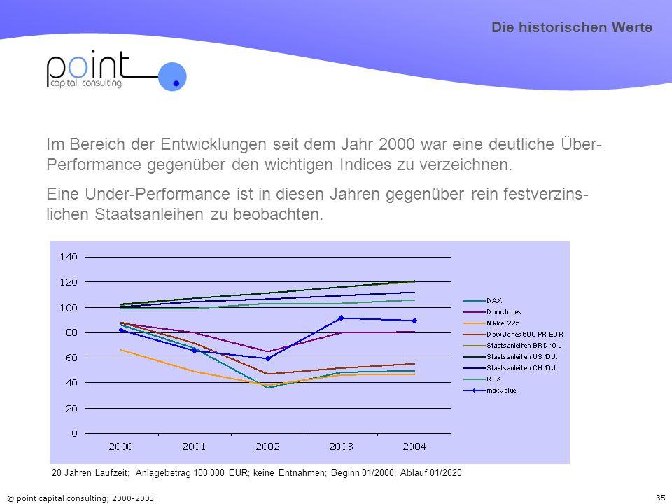 © point capital consulting; 2000-2005 35 Im Bereich der Entwicklungen seit dem Jahr 2000 war eine deutliche Über- Performance gegenüber den wichtigen